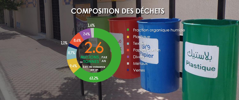 Compositions des déchets